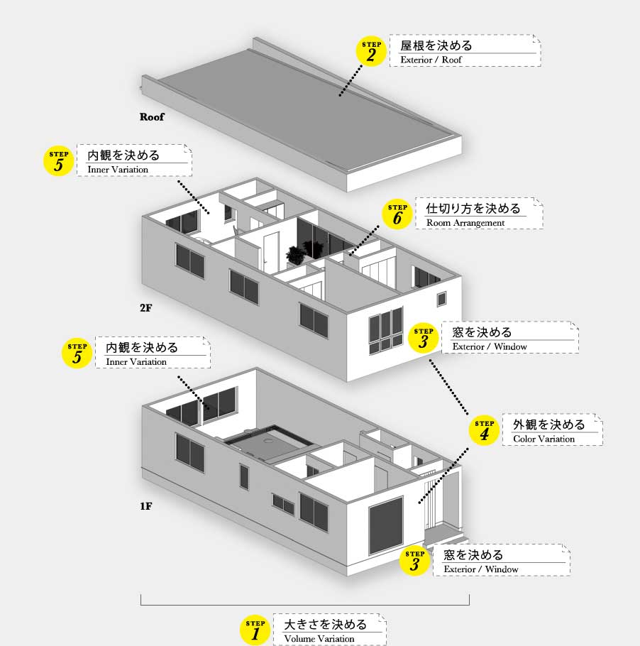 ユニテハウスを作る6つのステップ